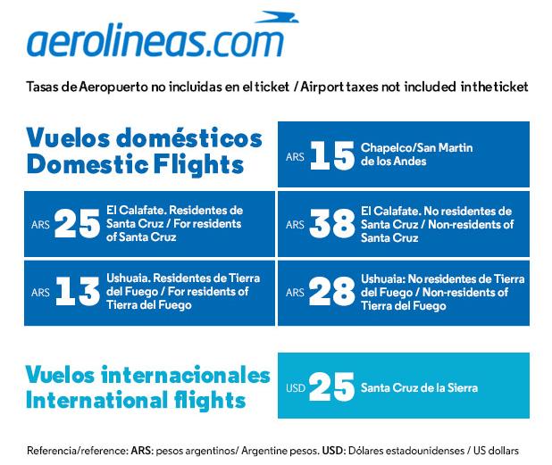 taxas aeroportuarias em aeroportos da argentina