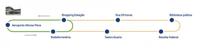 Como descobrir qual é a melhor forma de ir do aeroporto ao centro de Curitiba